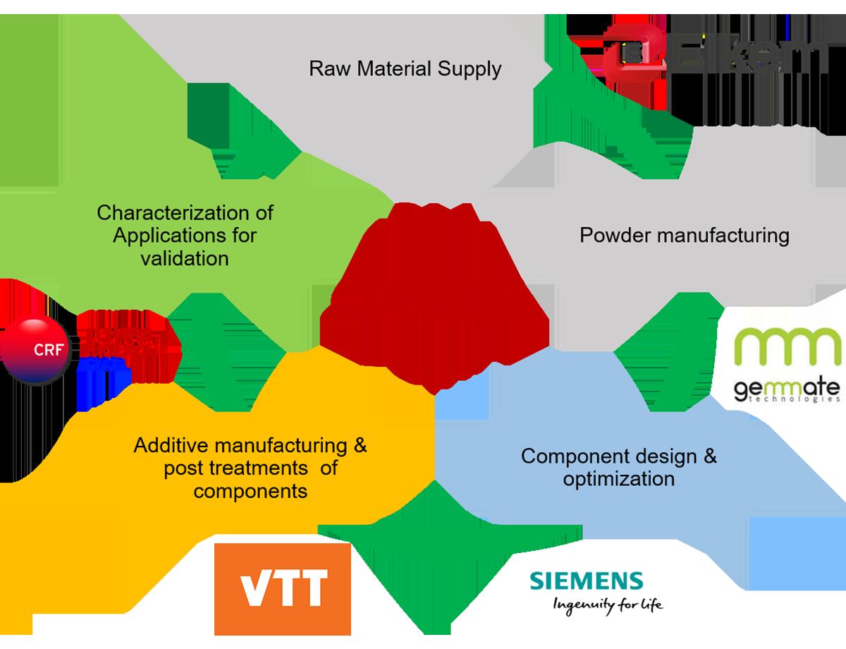 SOMA value chain